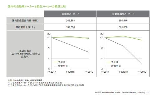 図1 部品メーカーの業績悪化のインパクトは、自動車メーカーのそれを上回る