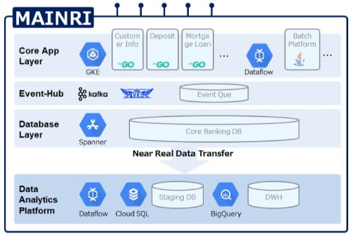 Google Cloud Platform上に構築した「MAINRI」の概要