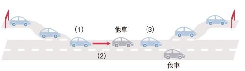 図3 高速道路での同一車線低速走行の自動運転(レベル3)のイメージ