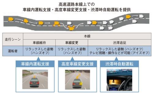 図1 ホンダが開発しているとみられる運転支援・自動運転機能