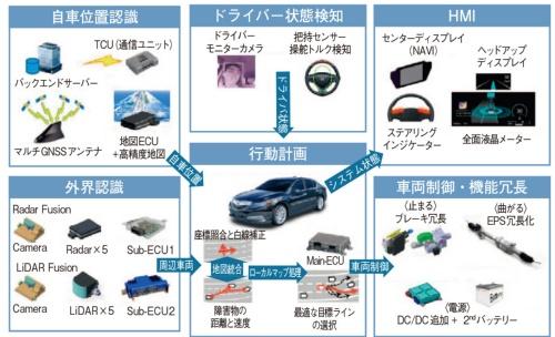 図2 ホンダの自動運転車のシステム構成