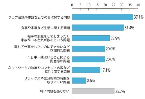 オカムラの社内調査より。共働きなど、自分とは別に在宅勤務をしている家族がいる場合の問題を聞いた結果(回答者は35人、複数回答)。前提となる設問では、「リビングやダイニングの一角を仕事用にしつらえて働く」人が全体の45.6%、「仕事の有無にかかわらず在宅する家族がいる」人が48.5%に上るため、働く環境の確保やルールづくりが必要になる状況が分かった(資料:オカムラ「柔軟な働き方の効果検証 報告書〈新型コロナウィルス感染症対策としての在宅勤務調査 速報版〉」を基に日経クロステックが作成)