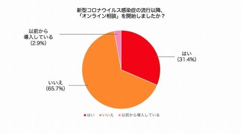 Glueeが注文住宅を手掛ける107社を対象に実施した調査結果。「オンライン相談」を新型コロナウイルス感染症の流行以降に開始したとの回答が31.4%に達した(資料:Gluee)