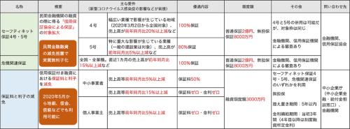 〔図1〕融資関連1(民間金融機関の信用保証付き融資)