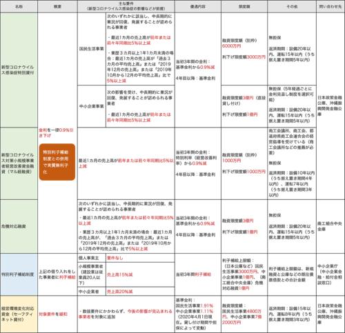 〔図2〕融資関連2(日本政策金融公庫など政府系金融機関の融資)