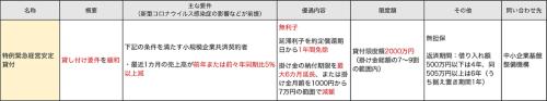 〔図3〕融資関連3(中小企業基盤整備機構による小規模企業共済制度の融資)