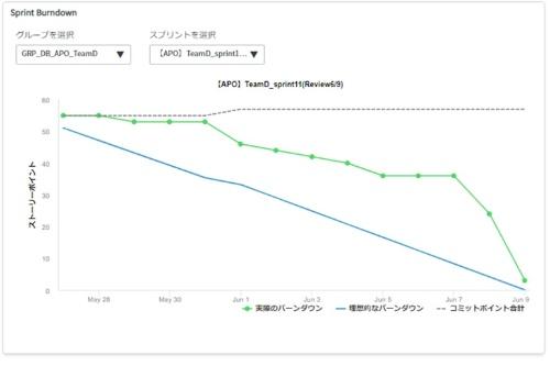 「AgileNow」で確認できるバーンダウンチャートの画面