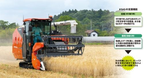 図 クボタの営農支援サービス「KSAS」の主要な機能