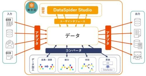 データ連携ツール「DataSpider」の構成