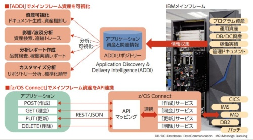 米IBMの「Application Discovery & Delivery Intelligence(ADDI)」「z/OS Connect」の概要