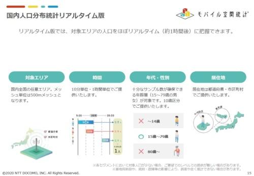 モバイル空間統計「国内人口分布統計リアルタイム版」の基本情報