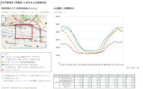茨城・水戸駅周辺のリポート。分析する500メートルエリアが駅の中心からややずれる