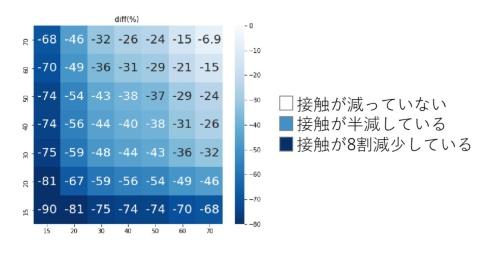 西浦教授らが2020年5月1日に示した接触頻度の変化率。年齢層別の掛け合わせの結果を主要地点の平均で示した