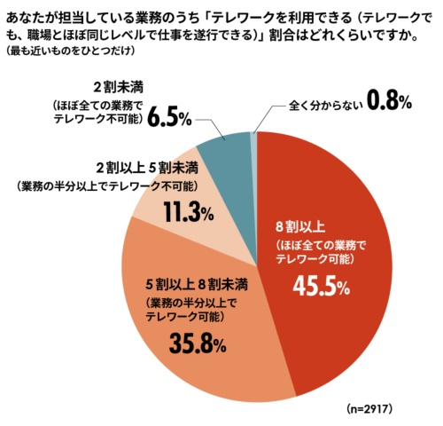 担当業務に関して、テレワークを利用できる仕事の割合