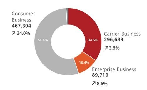 ファーウェイの2019年12月期の売上高構成比。スマホなどのコンシューマー事業が過半を占め、成長をけん引している(売上高の単位は百万人民元)