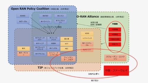 20年5月末時点のOpen RAN関連業界団体の相関図。Open RAN Policy Coalitionからは、中国、ファーウェイ対抗という構図が浮かび上がる。