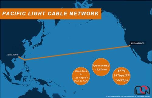米国ロサンゼルスと中国香港を直結する計画だった海底ケーブル「PLCN」