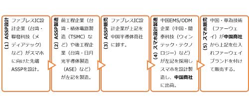 図1 中国・華為技術(ファーウェイ)は先端ASSP使用に勝算がある