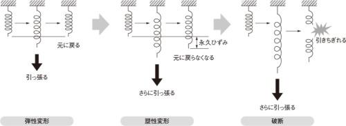 図2 弾性変形と塑性変形、破断の違い