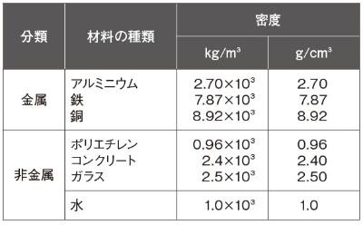 表1 主な材料の密度