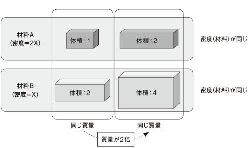 図1 質量と密度