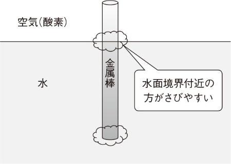 図4 水中に差し込んだ金属棒のさびやすい部分
