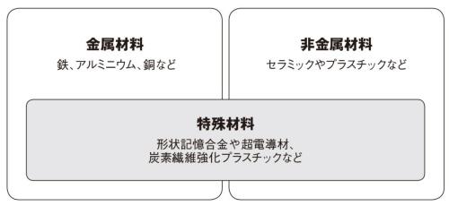 図1 材料の分類