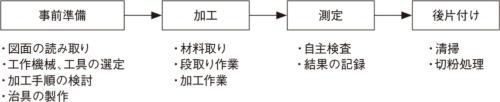 図1 加工(切削)の作業内容