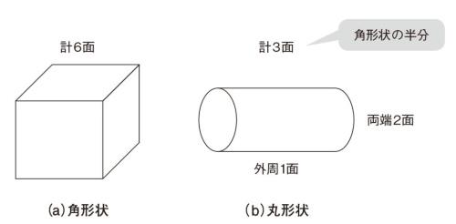 図1 加工面数