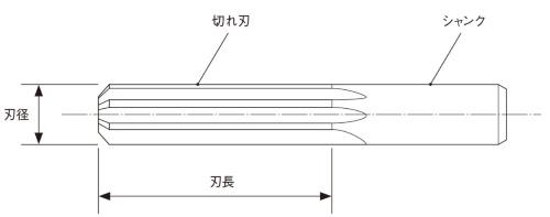 図3 高精度な穴加工に使うリーマ