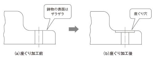 図4 座ぐり穴