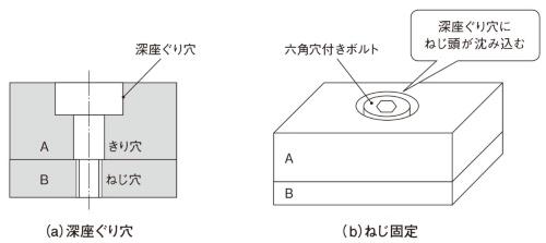 図5 深座ぐり穴