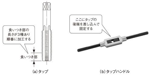 図6 めねじ加工に使うタップとタップハンドル