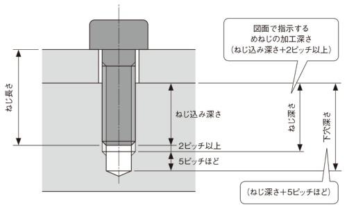 図7 ねじ加工の寸法