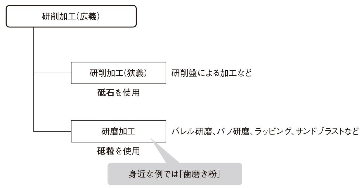 図1 研削加工の全体像 広義の研削加工は、砥石を用いる研削加工(狭義)と、砥粒をそのまま加工に使う研磨加工を含む。(出所:西村仁)