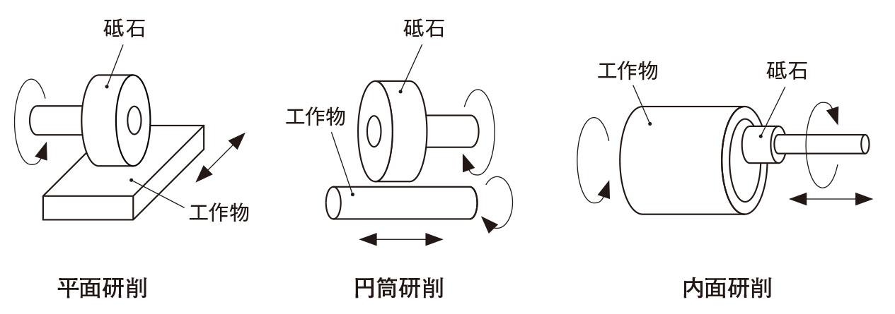 図2 研削加工の種類 加工物の形状に合わせて平面、丸形状(円筒や円柱)の外周面、穴の内面の加工にそれぞれ専用の研削盤がある。(出所:西村仁)