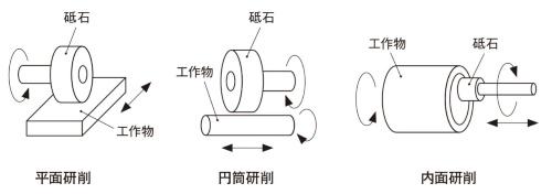 図2 研削加工の種類