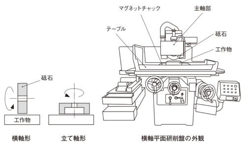 図3 研削盤の横軸形と立て軸形