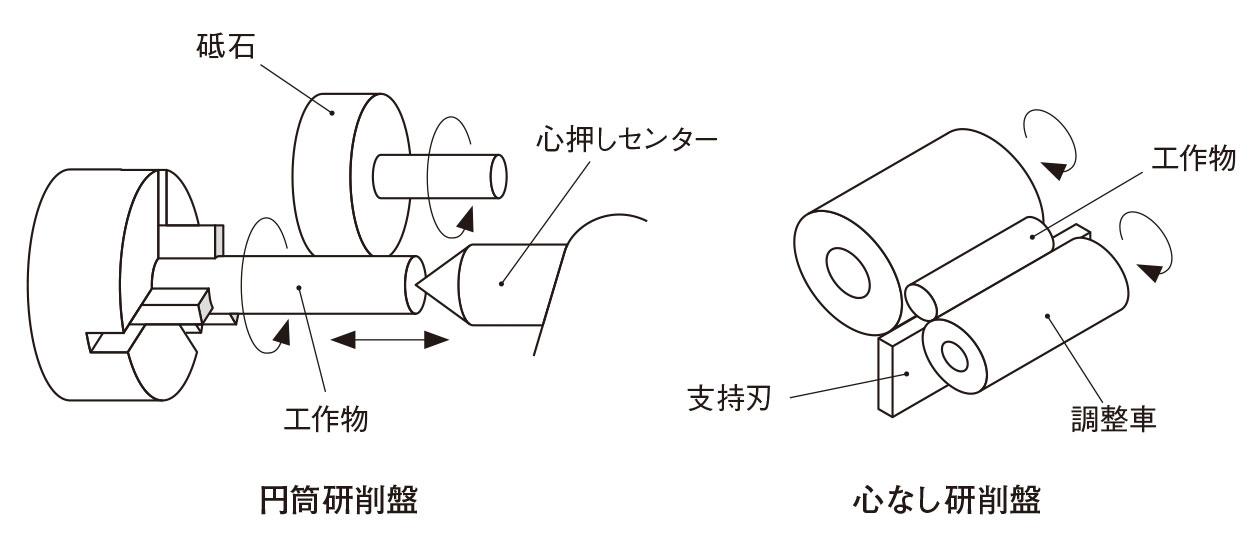図4 円筒研削の種類 円筒研削盤では旋盤に近い機構でワークの中心軸を支持して回転させ、砥石も回転させながら当てる。軸を支持できない細いピンやパイプの外面は心なし研削盤で研削する。(出所:西村仁)