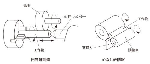 図4 円筒研削の種類