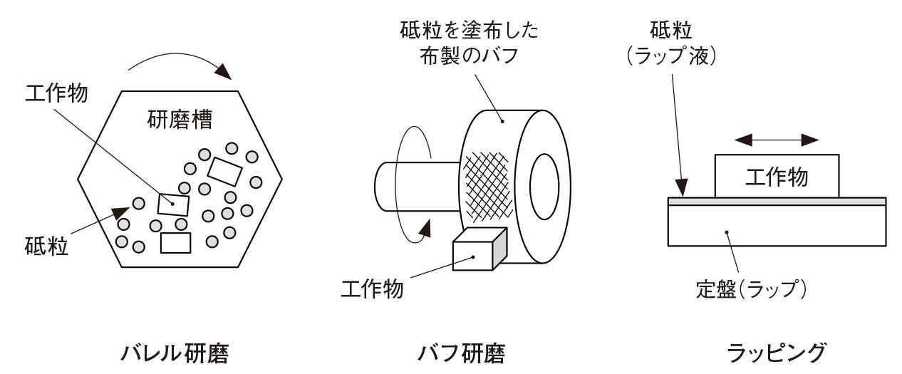 図5 バレル研磨・バフ研磨・ラッピングでの研磨加工 砥粒を固めずにそのまま研磨材として加工に使用する。(出所:西村仁)