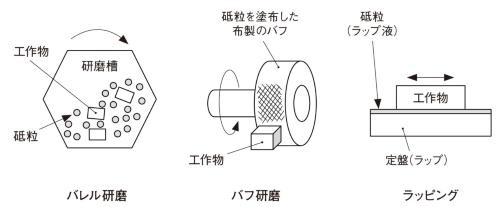 図5 バレル研磨・バフ研磨・ラッピングでの研磨加工