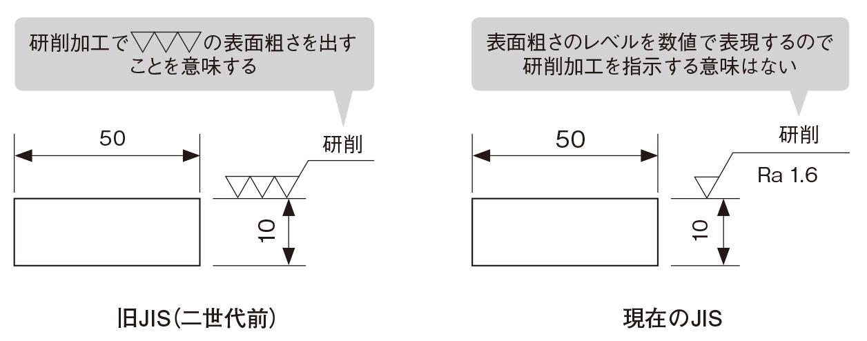 図6 研削加工の図面指示 旧JISでは表面粗さ記号に明示する場合があったが、現JISでは意味がない。(出所:西村仁)