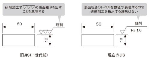 図6 研削加工の図面指示