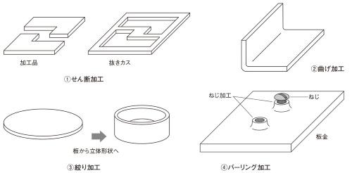 図1 板金加工の種類