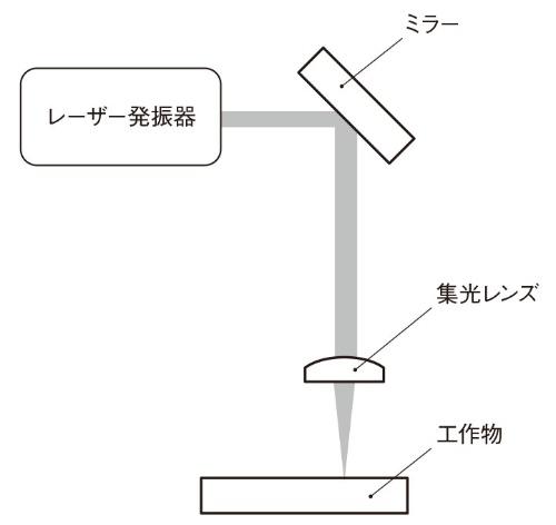 図1 レーザー加工の原理