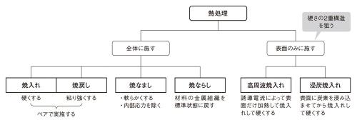 図1 熱処理の主な種類