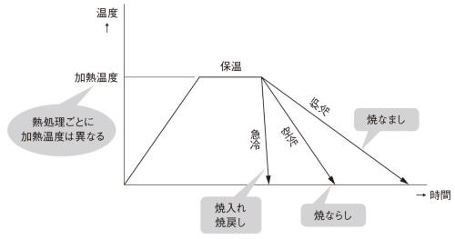図2 熱処理の種類による冷却速度の違い