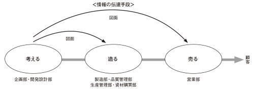図1 図面は情報の伝達手段