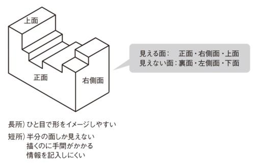 図1 立体図の長所と短所